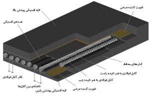 تسمه نقاله استیل کورد Steel Cord Belts